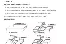 21、护墙板基础知识(综述)15页